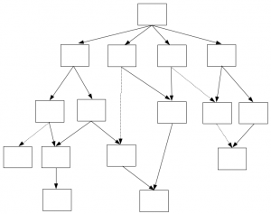 Schematic Diagram of a Directed Acyclic Graph (DAG).