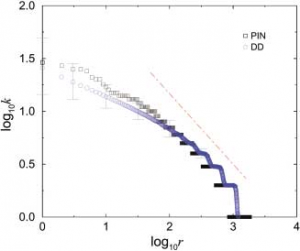 Fig. 2. Zipf plot for the PIN and the DD model with p = 0.1, q = 0.7 with N = 1,825. k is the connectivity of a node and r is its rank in decreasing order of k. Error bars represent standard de- viation on a single network realization.