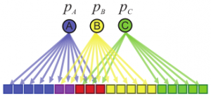 Schematic of the Affiliation Graph Model, which shows nodes (coloured squares) being affiliated with communities (circles A, B, and C) as shown by the arrows. Nodes can have multiple community affiliations as indicated by red and purple node squares. The probability of interaction between two nodes which are both in only community A, is p_A. [Yang and Leskovec, 2012]