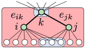 Schematic Diagram showing how the similarity between edges e_ik and and e_jk is calculated in Link Clustering. The overlap of the inclusive neighbour sets of nodes i and j is divided by the union of these sets. The inclusive neighbour set of node i is computed by taking the neighbours of node i and including node i itself. The nodes in grey are overlapping between both sets, therefore the similarity between edges e_ik and e_jk is 4/12 or 1/3. [Ahn et al 2010]
