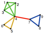 Example of a simple, link-clustered network. Nodes can be seen to be in multiple communities as edges are assigned to communities (c.f. node 4 in red, green and yellow communities). [Ahn et al., 2010]