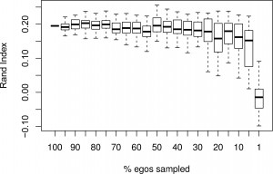 Effect of sub-sampling egos on the resulting grouping of networks generated by Netdis. Higher Rand index values indicate better fit to non-sampling results.