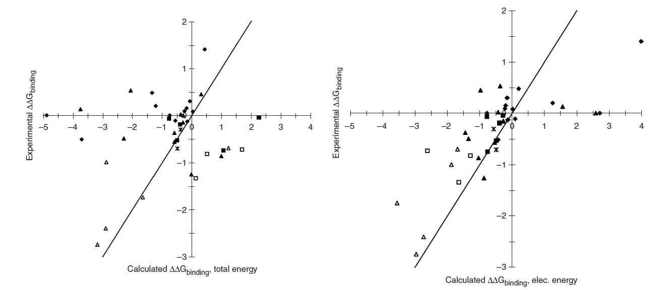 Figure 1: Comparison of calculated and experimental binding free energies. (Lippow et al., 2007)