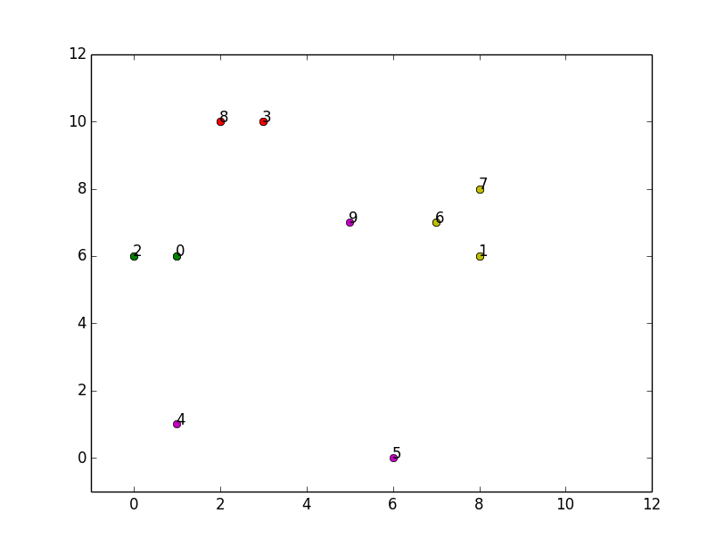 Distance matrix clustering | Oxford Protein Informatics Group