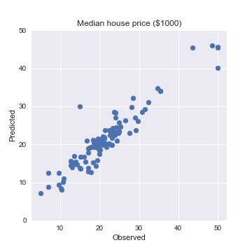 Using Random Forests in Python with Scikit-Learn | Oxford Protein
