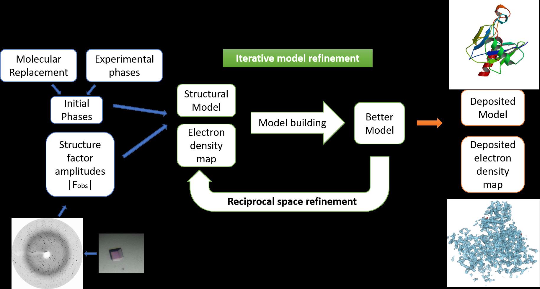 Iterative model refinement